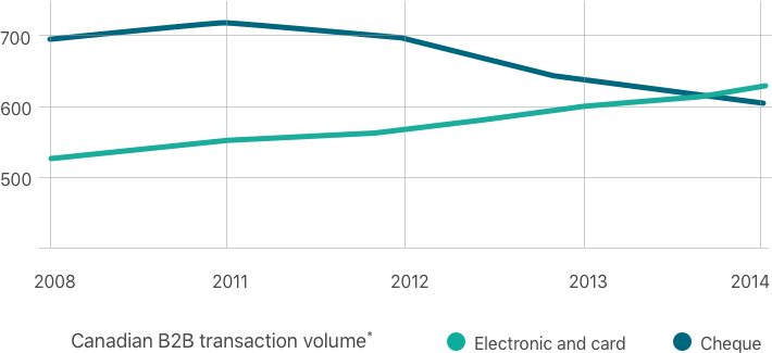 A chart showing that electronic and card payments have overtaken cheques within B2B.