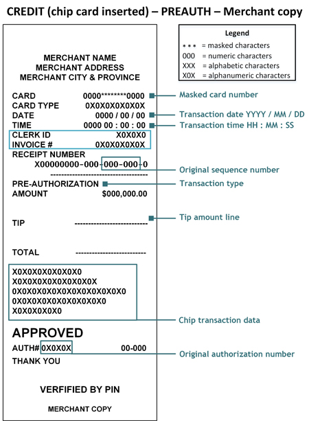 credit card pre authorization