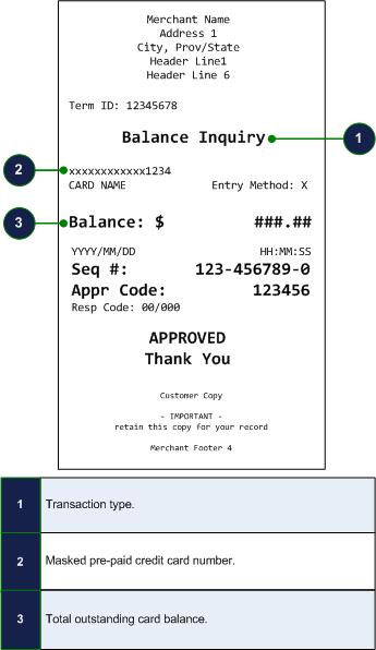 partial approval receipt examples